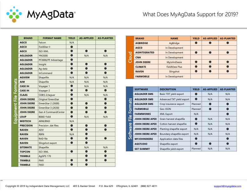 What Does MyAgData Support for 2019?